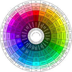sample color wheel chart The Martian Colour Wheel - color corrected for even tone Colour Schemes, Color Combos, Colour Wheel Combinations, Hue Color, Decoration Palette, Color Mixing Chart, Paint Colour Charts, Color Names Chart, Graphisches Design