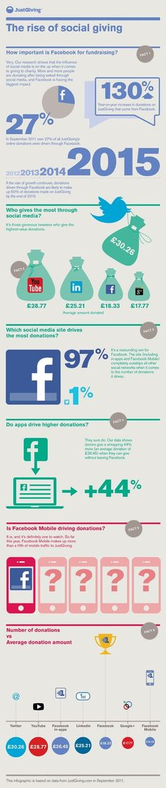 Rise of social giving