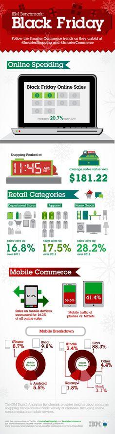 Estadísticas del Black Friday 2012 #infografia #comercio #marketing