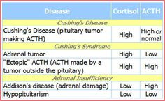 Basic tests that most endocrinologists use for the diagnosis of Cushing's. This chart may help understand why certain tests are run.