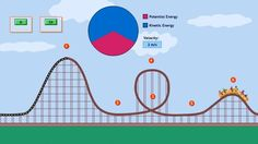 <p>This interactive roller coaster ride and information concerning potential and kinetic energy.