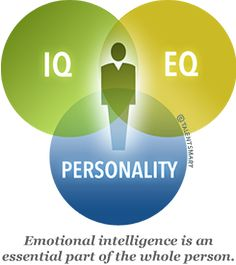 Emotional Intelligence, IQ, and Personality Are Different.