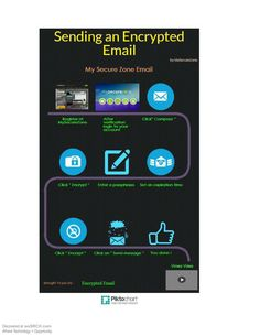 Infographic: Following these steps you can encrypt your email