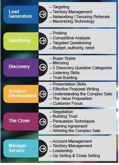 Sales Training Topics