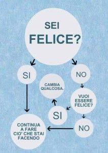 """Sei felice? Si – No. Cambia qualcosa."" Daily Mood, Italian Quotes, Peace Quotes, Life Advice, Positive Life, Emoticon, Life Skills, Happy Quotes, Quotations"