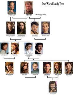 Skywalker family tree.  Source: Club Jade