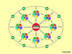 http://berufebilder.de/wp-content/uploads/2014/05/131011_kosmos_kunden.jpg Unternehmen fitmachen für eine neue Businesswelt – Teil 8: Das perfekte Unternehmen