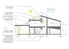 Architectural Diagraming