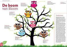 Taxonomie van Bloom toegepast op begrijpend lezen.