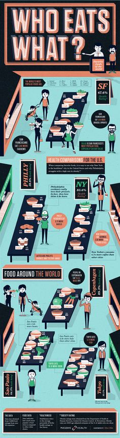 Who Eats What: Nutrition Infographic