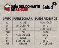 Guía del donante de sangre  -  Blood Donor Guide