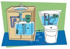 Quotidien durable - Economie d'eau : La chasse d'eau