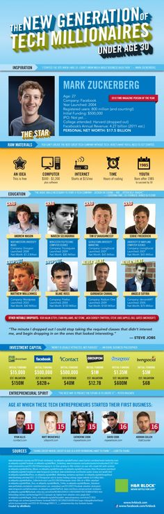 The New Gen of Tech Millionaires under age 30 infographic
