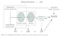 Sensory design, Fig 11.6, Integrated place schematic. Created by Joy Monice Malnar and Frank Vodvarka.