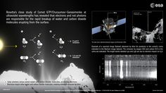 Rosetta's continued close study of Comet 67P/Churyumov-Gerasimenko has revealed an unexpected process at work close to the comet nucleus that causes the rapid breakup of water and carbon dioxide molecules.   Credits: ESA/ATG medialab; ESA/Rosetta/MPS for OSIRIS Team MPS/UPD/LAM/IAA/SSO/INTA/UPM/DASP/IDA; ESA/Rosetta/NavCam – CC BY-SA IGO 3.0
