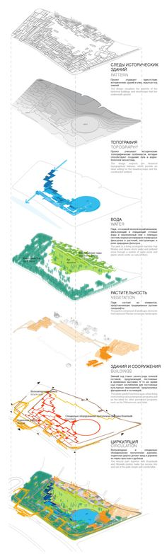 of Competition Entry: Zaryadye Park / Turenscape - 14 Competition Entry: Zaryadye Park,Layers. Image Courtesy of TurenscapeCompetition Entry: Zaryadye Park,Layers. Image Courtesy of Turenscape Architecture Mapping, Plans Architecture, Landscape Architecture Drawing, Architecture Graphics, Architecture Portfolio, Landscape Design, Architecture Diagrams, Architecture Presentation Board, Presentation Layout