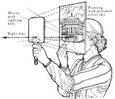 The kind of mirror apparatus described by Brunelleschi in his notebooks…