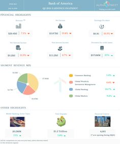 Bank of America Corporation Earnings Infographics: Q2 2016 Highlights.