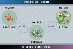 Totodile Evolution Chart