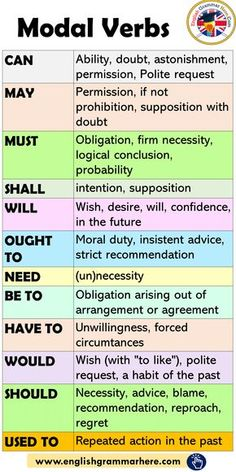 Modal Verbs in English, How to Use Modal - English Grammar Here - .Modal verbs in English, How to use modals - English grammar here - use english english grammatics modale Throw Away English Learning Spoken, Teaching English Grammar, English Grammar Worksheets, English Verbs, English Language Learning, English Phrases, Learn English Words, English English, English Grammar Rules