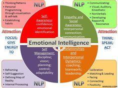 Great infographic explaining the concept of emotional intelligence - Neuro… Contexto Social, Social Skills, Coping Skills, Life Skills, Nlp Coaching, Life Coaching, Nlp Techniques, Mbti, Self Development