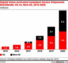 The Echo Dot was Amazon's best-selling product this year, signaling widening consumer comfort with spoken commands and queries.
