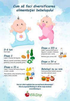 A sosit momentul diversificării, o nouă provocare în viața ta și a bebelușului tău, și nu știi cum să procedezi? Nu îți face griji, suntem aici pentru tine și te asigurăm că nu este foarte greu dacă respecți câteva reguli simple. Iată cele 4 etape ale diversificării alimentației!  #nutritie #bebelusi #sanatate Kids And Parenting, Parenting Hacks, Helathy Food, Kids Routine Chart, Baby First Foods, Baby Eating, Baby Development, Baby Needs, Meals For One