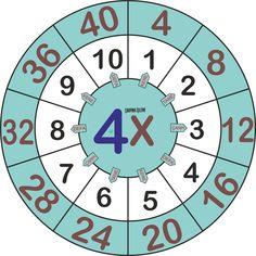 4 ile Çarpma Teaching Multiplication, Math 2, Teaching Math, Teaching Resources, Number Writing Practice, Writing Numbers, Alphabet Activities, Preschool Activities, Funny Games