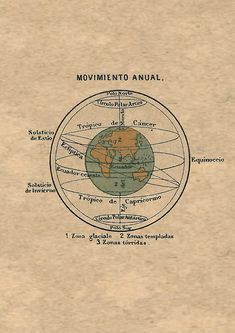 Astronomy Print Antique Celestial Sphere motion Earth equinox solstice $22.00