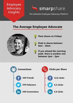 How to Build an Employee Advocacy Program Employer Branding, Insight, How To Find Out, Average Joe, Authors, Infographic