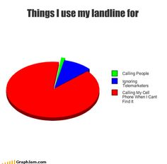 The truth about landlines