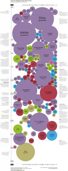 A Decade of the World's Biggest Data Breaches #Infographic