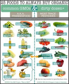 25 Foods You Should Always Buy Organic - due to either GMO's or trace amounts of pesticides present!