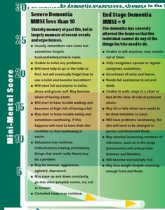 Stages of dementia 2 End Stage Dementia, Stages Of Dementia, Talking Points, Elderly Care, Past Life