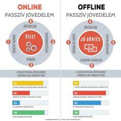 TOP 3 Online Passzív Jövedelem lehetőség 2020-ban - Viszlát Taposómalom 3 Online, Affiliate Marketing, Chart, Gandhi, Tops