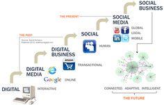 Digital to Digital Media to Digital Business to Social to Social Media to Social Business. Internet Marketing, Online Marketing, Social Media Marketing, Digital Marketing, Marketing Ideas, Best Practice, Microsoft, Linkedin Network, Web Design