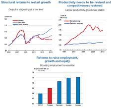 Economic Survey of Finland 2016 - OECD