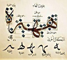 KHAT THULUTH Huruf-huruf tunggal Khat Thuluth:  ...