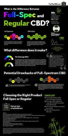 Full Spectrum CBD is made of more than just the CBD compound of the Cannabis Sativa L Industrial Hemp plant. Isolate CBD is just the CBD compound to a pureness of around Medical Cannabis, Cannabis Oil, Thc Oil, Cannabis Growing, Cannabis Edibles, Cannabis Plant, Diy Art, Endocannabinoid System, Cbd Hemp Oil
