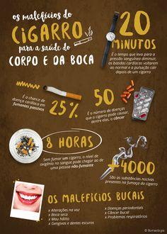 Além de ser prejudicial à saúde geral, o tabagismo também compromete a saúde bucal, provocando mau hálito e doenças periodontais