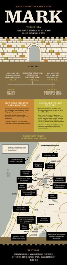 Everything you need to know before reading the book of Mark. https://newspring.cc/articles/bible-need-to-know-mark