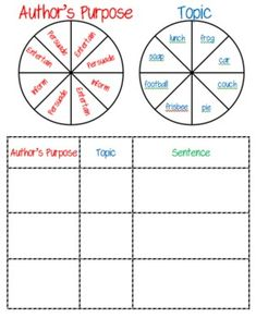 Author's Purpose Spinner/Game for practice writing Persuasion, Information, Entertainment sentences.