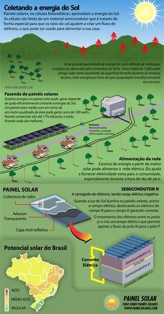 Infográfico explicando como funciona a captação da energia solar pelos painéis solares.