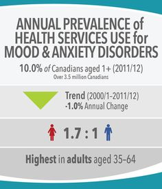 Image 14: Annual Prevalence of Health Services Use for Mood and Anxiety Disorders