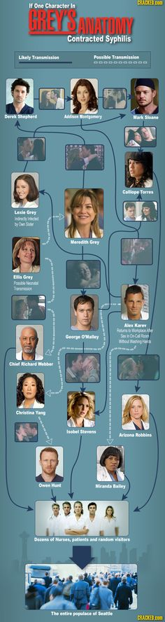 Greys Anatomy | Cracked.com hahahaha that's what ive been saying all along!!