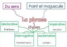 Carte mentale sur la phrase France, Line Chart, School, Multiplication, Busan, Albums, Images, Table, Picasa