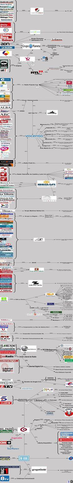 ¿Quién está detrás de los medios de comunicación en España? Infografía