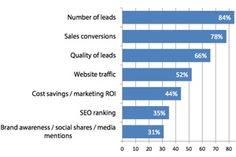 63% of B2B marketers plan to increase budget this year for content marketing. How do you rate up to these 2014 benchmarks?