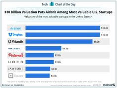 Valuation of the most valuable startups in the United States
