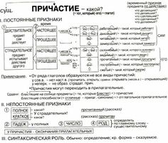 Причастия   Русский язык без проблем.   ВКонтакте